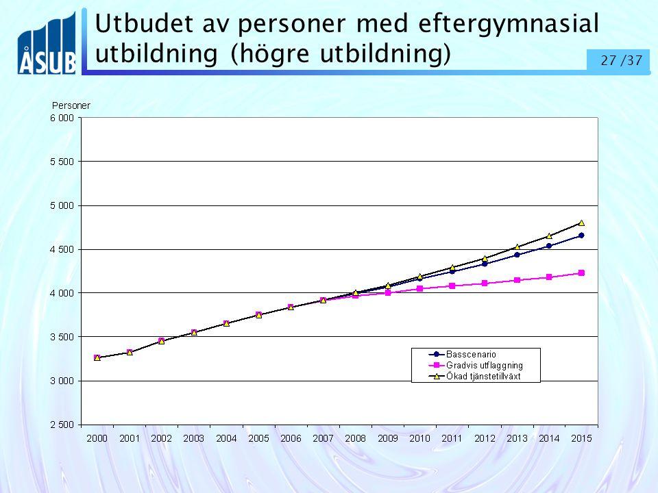 27 /37 Utbudet av personer med eftergymnasial utbildning (högre utbildning)