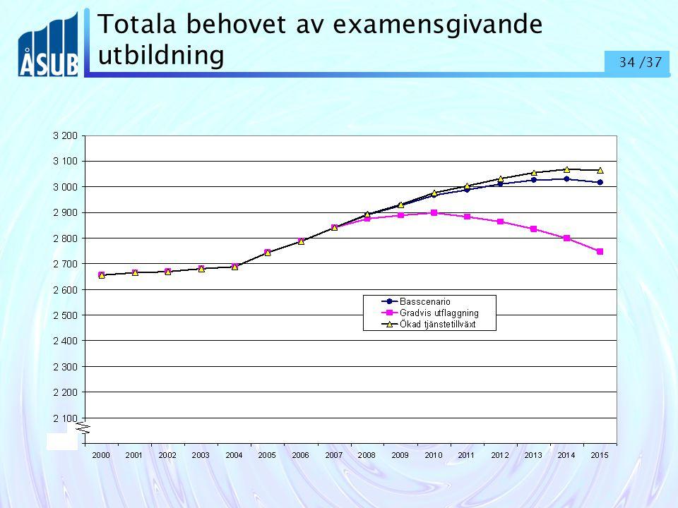 34 /37 Totala behovet av examensgivande utbildning