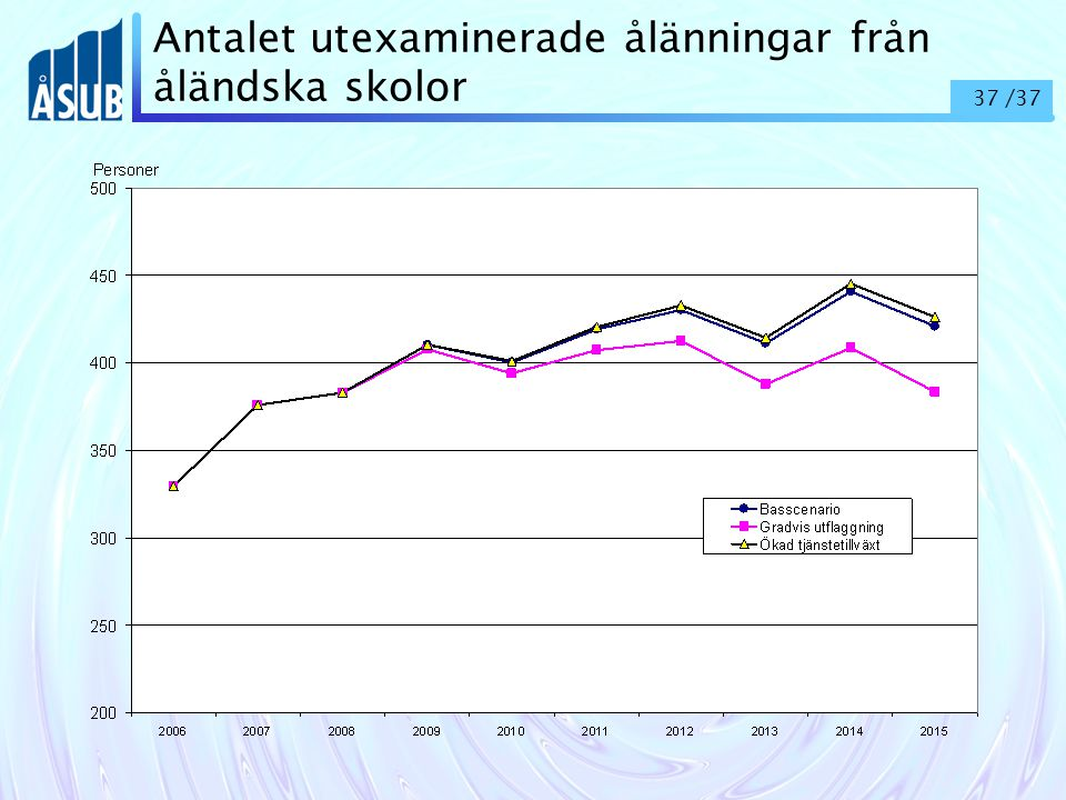 37 /37 Antalet utexaminerade ålänningar från åländska skolor