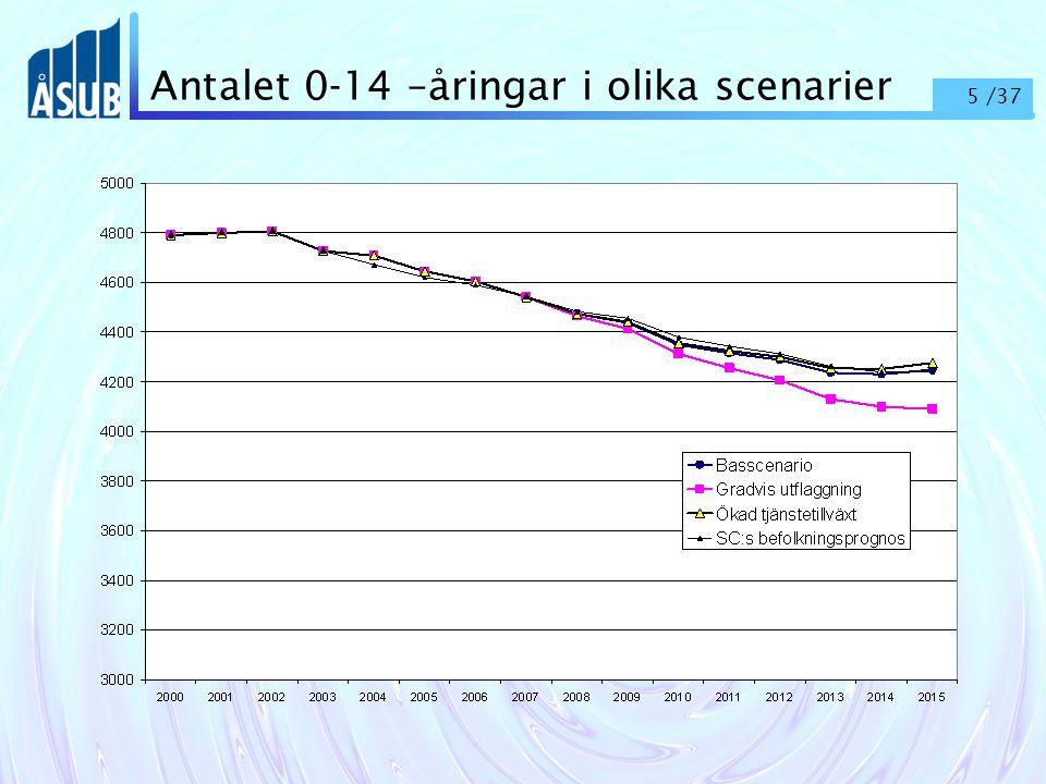 26 /37 Utbudet av personer med utbildning på högst gymnasialnivå (lägre utbildning)