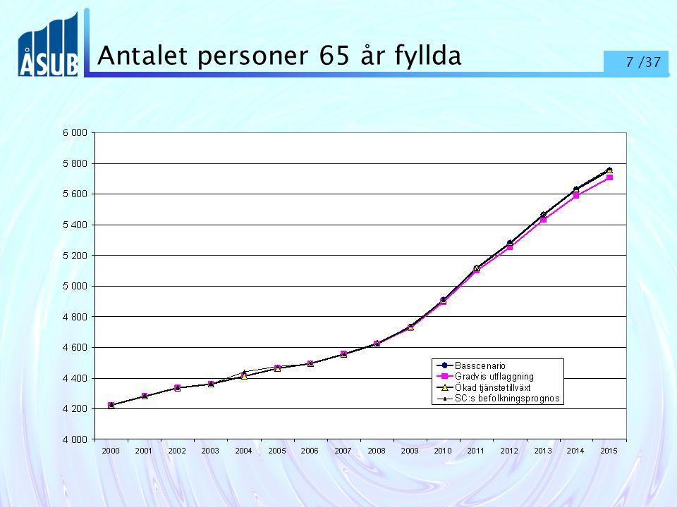 7 /37 Antalet personer 65 år fyllda