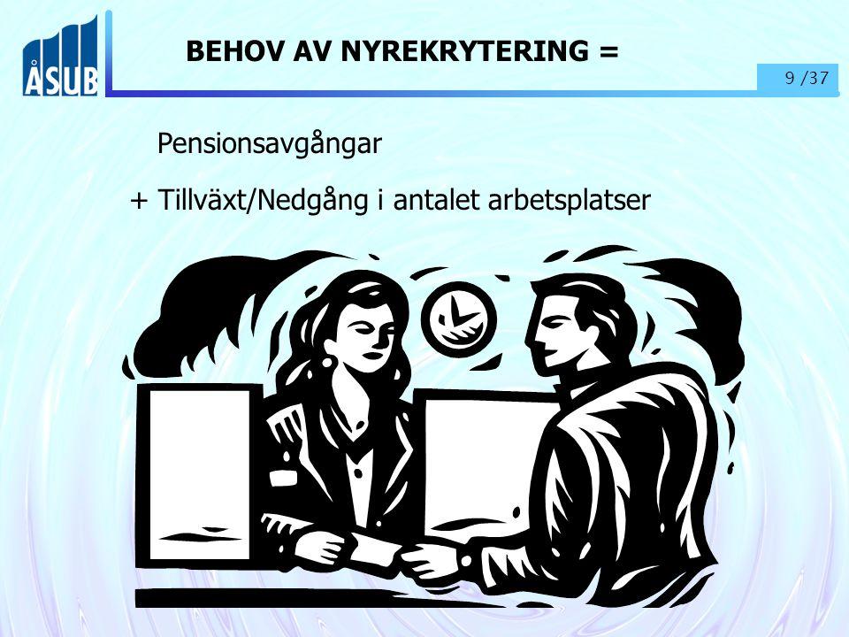 9 /37 BEHOV AV NYREKRYTERING = Pensionsavgångar + Tillväxt/Nedgång i antalet arbetsplatser