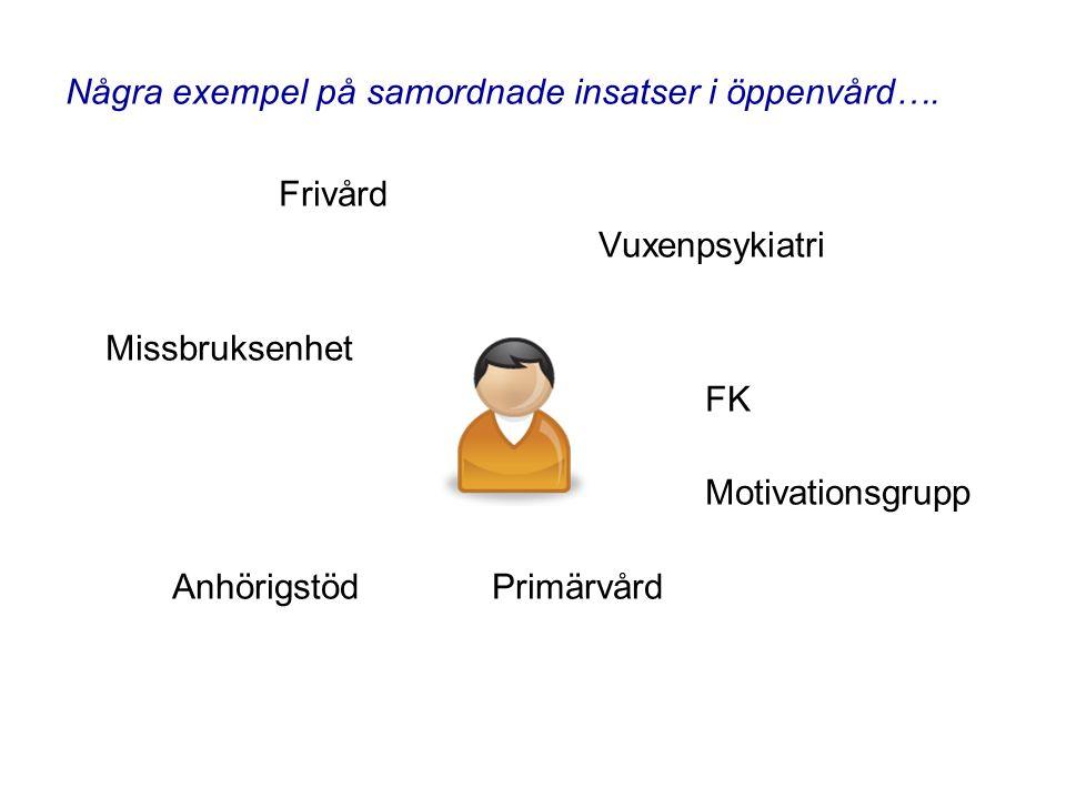 Några exempel på samordnade insatser i öppenvård…. Frivård Vuxenpsykiatri Missbruksenhet FK Motivationsgrupp Anhörigstöd Primärvård