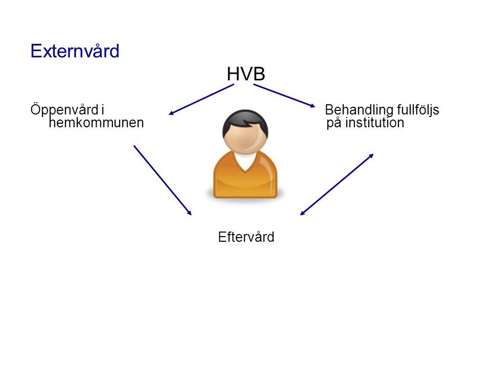 Externvård HVB Öppenvård iBehandling fullföljs hemkommunen på institution Eftervård