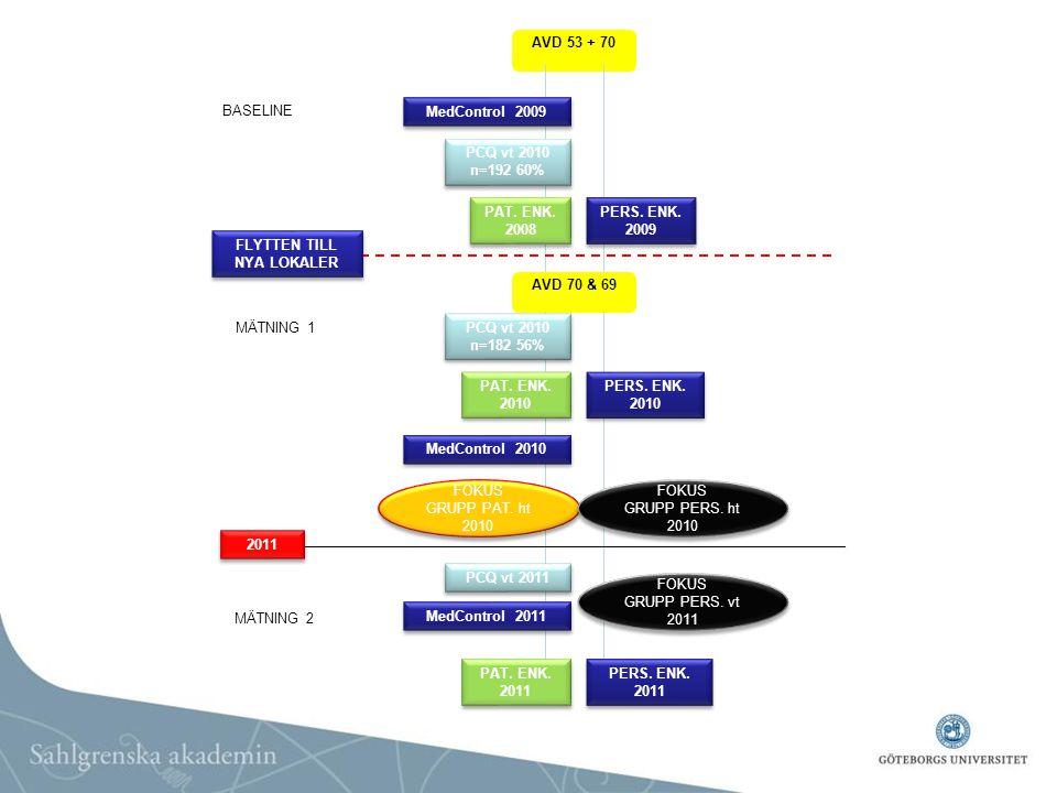 AVD 53 + 70 FLYTTEN TILL NYA LOKALER PCQ vt 2010 n=192 60% PAT. ENK. 2008 PAT. ENK. 2008 PERS. ENK. 2009 PERS. ENK. 2009 PAT. ENK. 2010 PAT. ENK. 2010