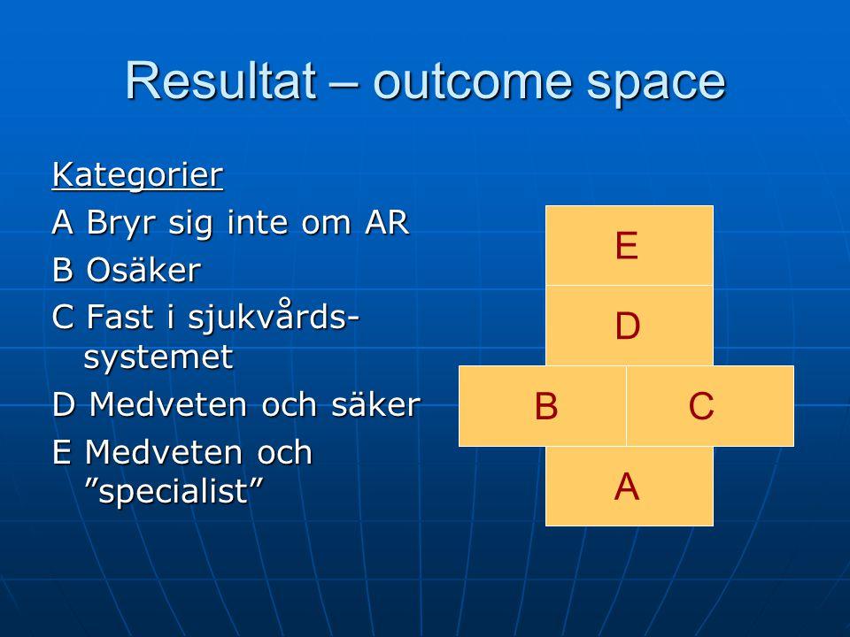 Resultat – outcome space Kategorier A Bryr sig inte om AR B Osäker C Fast i sjukvårds- systemet D Medveten och säker E Medveten och specialist A BC D E