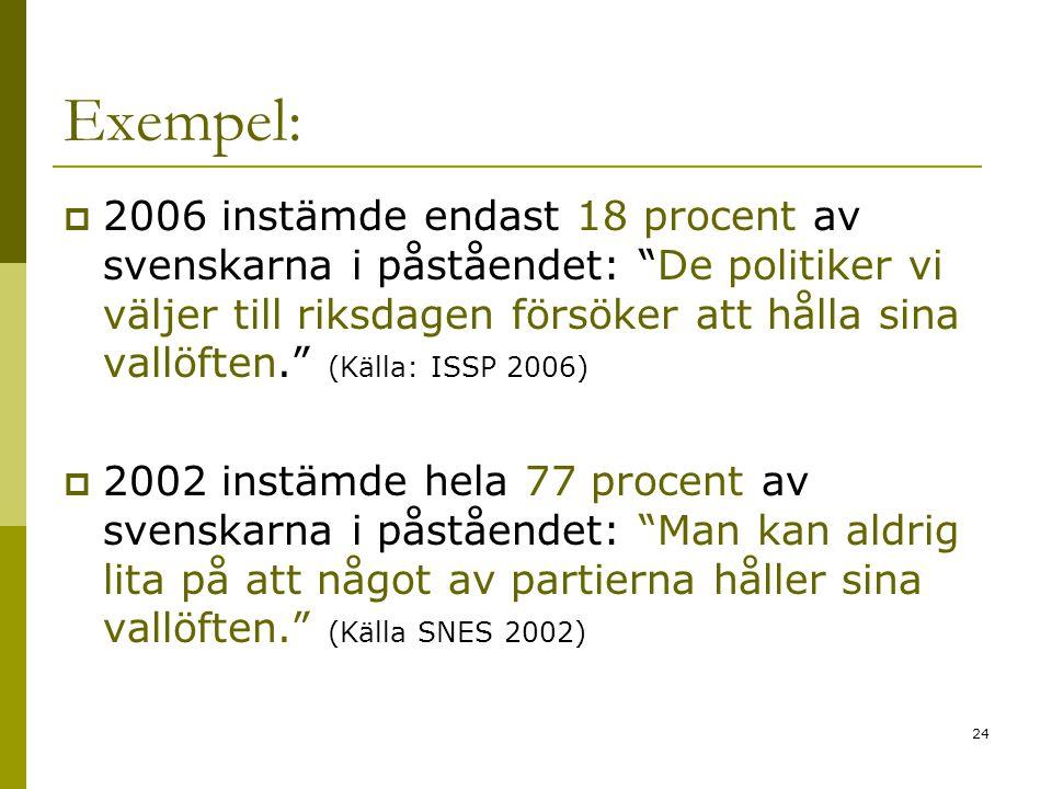 24 Exempel:  2006 instämde endast 18 procent av svenskarna i påståendet: De politiker vi väljer till riksdagen försöker att hålla sina vallöften. (Källa: ISSP 2006)  2002 instämde hela 77 procent av svenskarna i påståendet: Man kan aldrig lita på att något av partierna håller sina vallöften. (Källa SNES 2002)