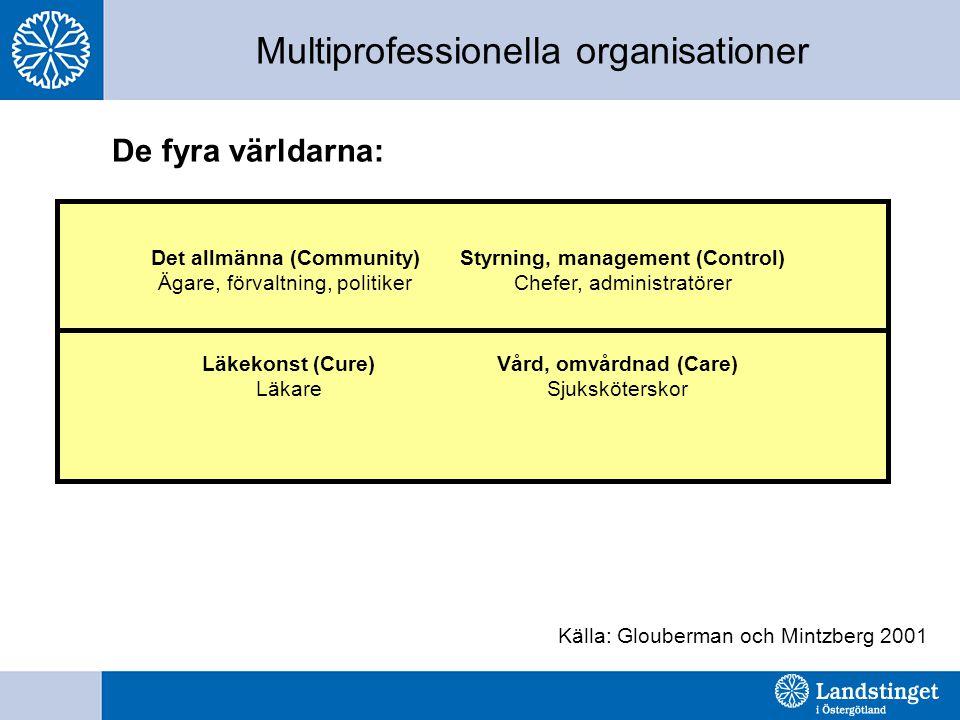 Multiprofessionella organisationer De fyra världarna: Källa: Glouberman och Mintzberg 2001 Det allmänna (Community) Ägare, förvaltning, politiker Styr
