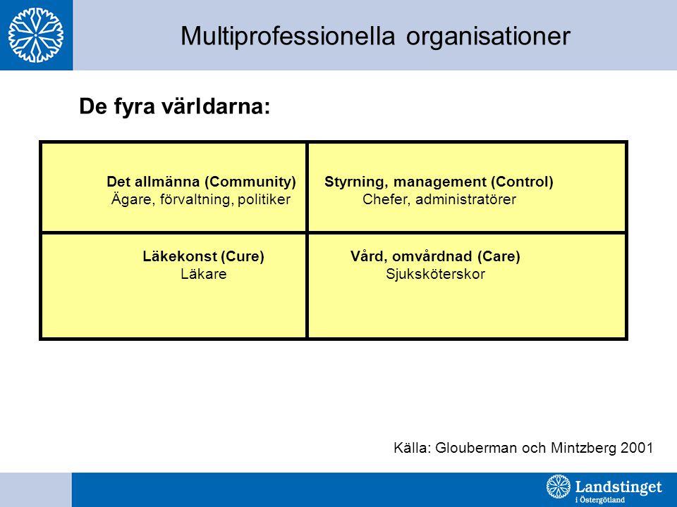 Multiprofessionella organisationer De fyra världarna: Källa: Glouberman och Mintzberg 2001 Det allmänna (Community) Ägare, förvaltning, politiker Styrning, management (Control) Chefer, administratörer Läkekonst (Cure) Läkare Vård, omvårdnad (Care) Sjuksköterskor