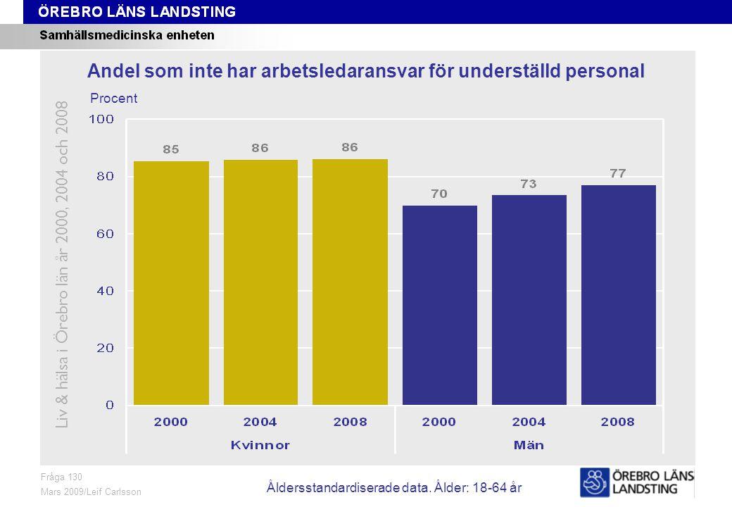 Fråga 130, ålder och kön Fråga 130 Mars 2009/Leif Carlsson Procent Andel som inte har arbetsledaransvar för underställd personal Liv & hälsa i Örebro län år 2000, 2004 och 2008 Åldersstandardiserade data.