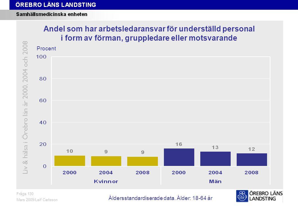 Fråga 130, ålder och kön Fråga 130 Mars 2009/Leif Carlsson Procent Andel som har arbetsledaransvar för underställd personal i form av förman, gruppledare eller motsvarande Liv & hälsa i Örebro län år 2000, 2004 och 2008 Åldersstandardiserade data.