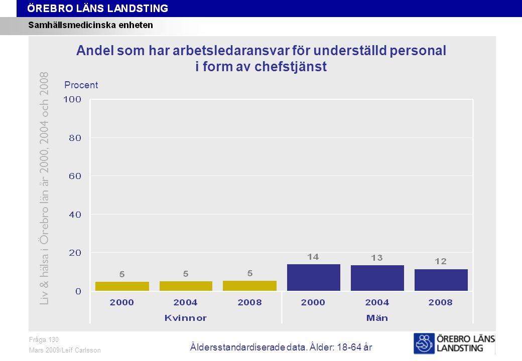 Fråga 130, ålder och kön Fråga 130 Mars 2009/Leif Carlsson Procent Andel som har arbetsledaransvar för underställd personal i form av chefstjänst Liv & hälsa i Örebro län år 2000, 2004 och 2008 Åldersstandardiserade data.