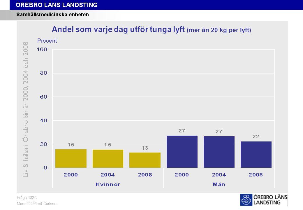 Fråga 132A, ålder och kön Fråga 132A Mars 2009/Leif Carlsson Procent Andel som varje dag utför tunga lyft (mer än 20 kg per lyft) Liv & hälsa i Örebro län år 2000, 2004 och 2008