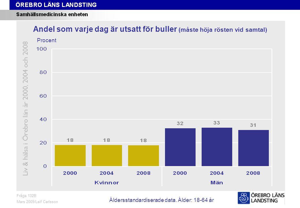 Fråga 132B, ålder och kön Fråga 132B Mars 2009/Leif Carlsson Procent Andel som varje dag är utsatt för buller (måste höja rösten vid samtal) Liv & hälsa i Örebro län år 2000, 2004 och 2008 Åldersstandardiserade data.