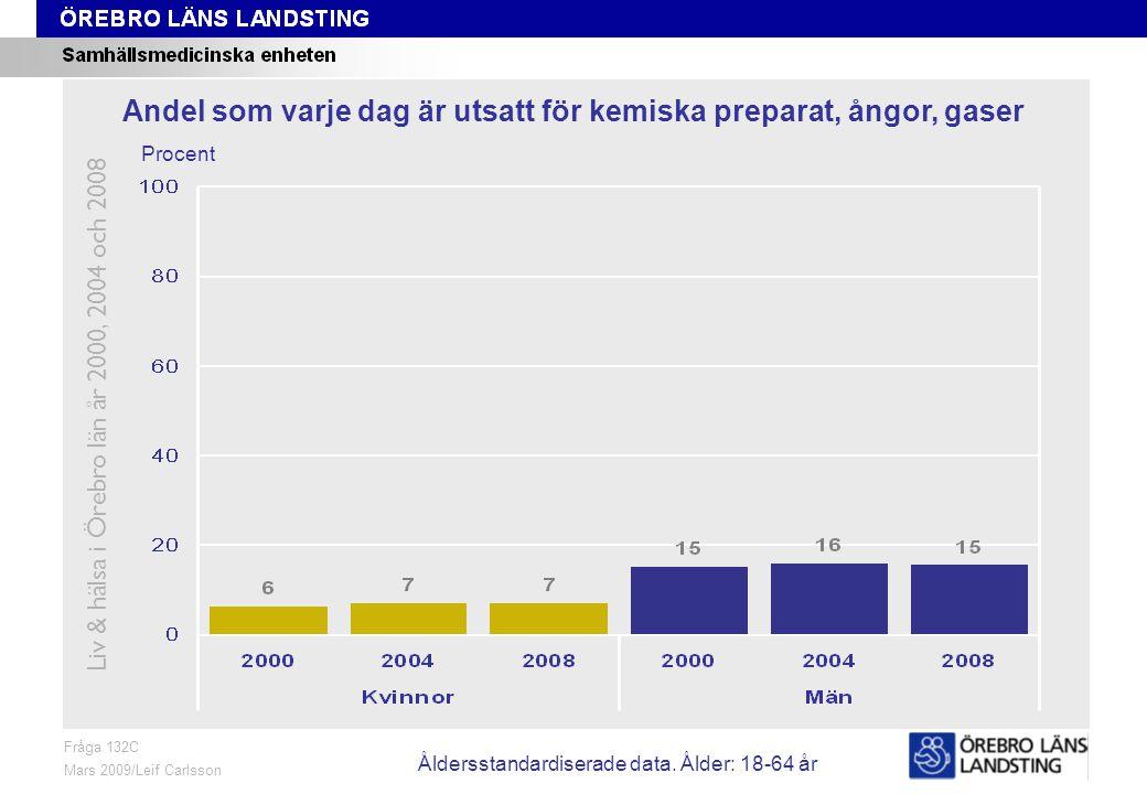 Fråga 132C, ålder och kön Fråga 132C Mars 2009/Leif Carlsson Procent Andel som varje dag är utsatt för kemiska preparat, ångor, gaser Liv & hälsa i Örebro län år 2000, 2004 och 2008 Åldersstandardiserade data.
