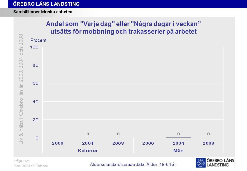 Fråga 132E, ålder och kön Fråga 132E Mars 2009/Leif Carlsson Procent Andel som Varje dag eller Några dagar i veckan utsätts för mobbning och trakasserier på arbetet Liv & hälsa i Örebro län år 2000, 2004 och 2008 Åldersstandardiserade data.