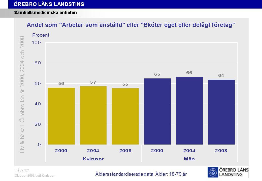 Fråga 125, ålder och kön Fråga 125 Mars 2009/Leif Carlsson Procent Andel som har anställningsformen Fast/tillsvidareanställd Liv & hälsa i Örebro län år 2000, 2004 och 2008 Åldersstandardiserade data.
