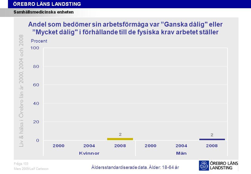 Fråga 133, ålder och kön Fråga 133 Mars 2009/Leif Carlsson Procent Andel som bedömer sin arbetsförmåga var Ganska dålig eller Mycket dålig i förhållande till de fysiska krav arbetet ställer Liv & hälsa i Örebro län år 2000, 2004 och 2008 Åldersstandardiserade data.