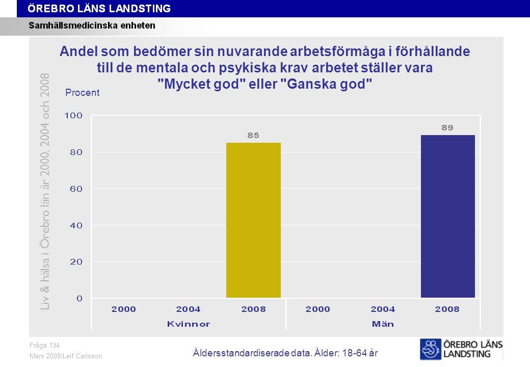 Fråga 134, ålder och kön Fråga 134 Mars 2009/Leif Carlsson Procent Andel som bedömer sin nuvarande arbetsförmåga i förhållande till de mentala och psykiska krav arbetet ställer vara Mycket god eller Ganska god Liv & hälsa i Örebro län år 2000, 2004 och 2008 Åldersstandardiserade data.