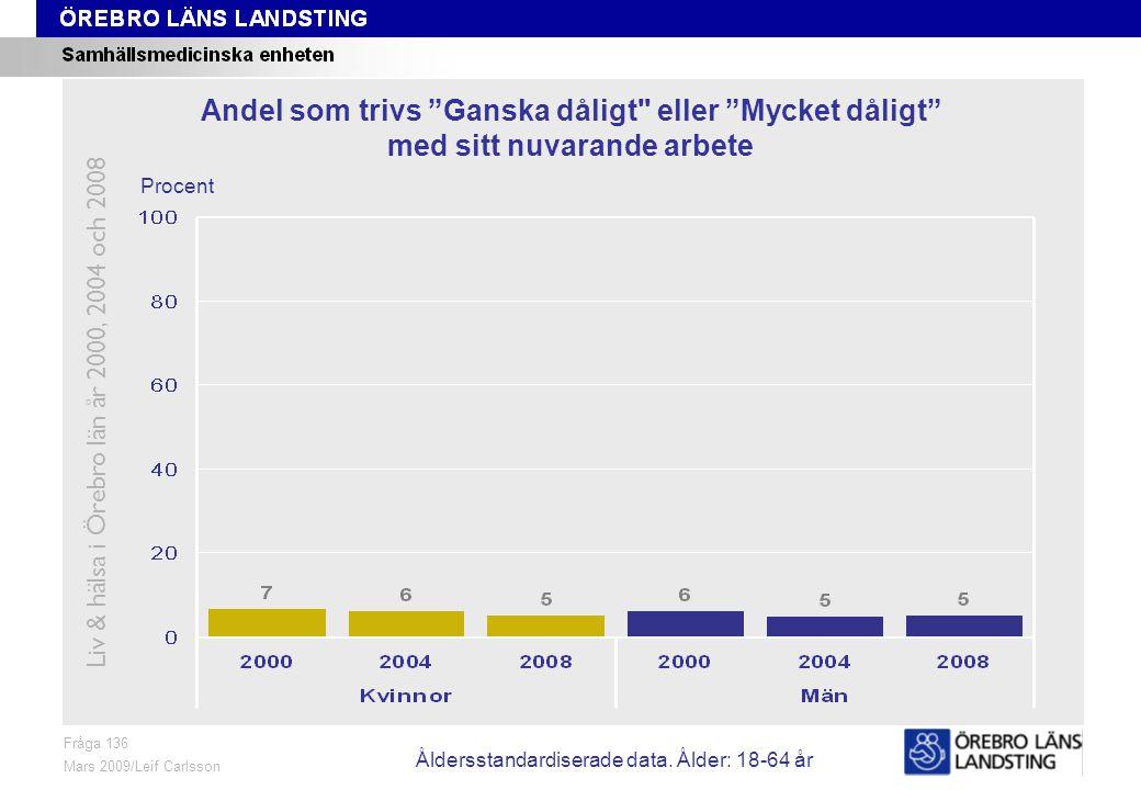 Fråga 136, ålder och kön Fråga 136 Mars 2009/Leif Carlsson Procent Andel som trivs Ganska dåligt eller Mycket dåligt med sitt nuvarande arbete Liv & hälsa i Örebro län år 2000, 2004 och 2008 Åldersstandardiserade data.