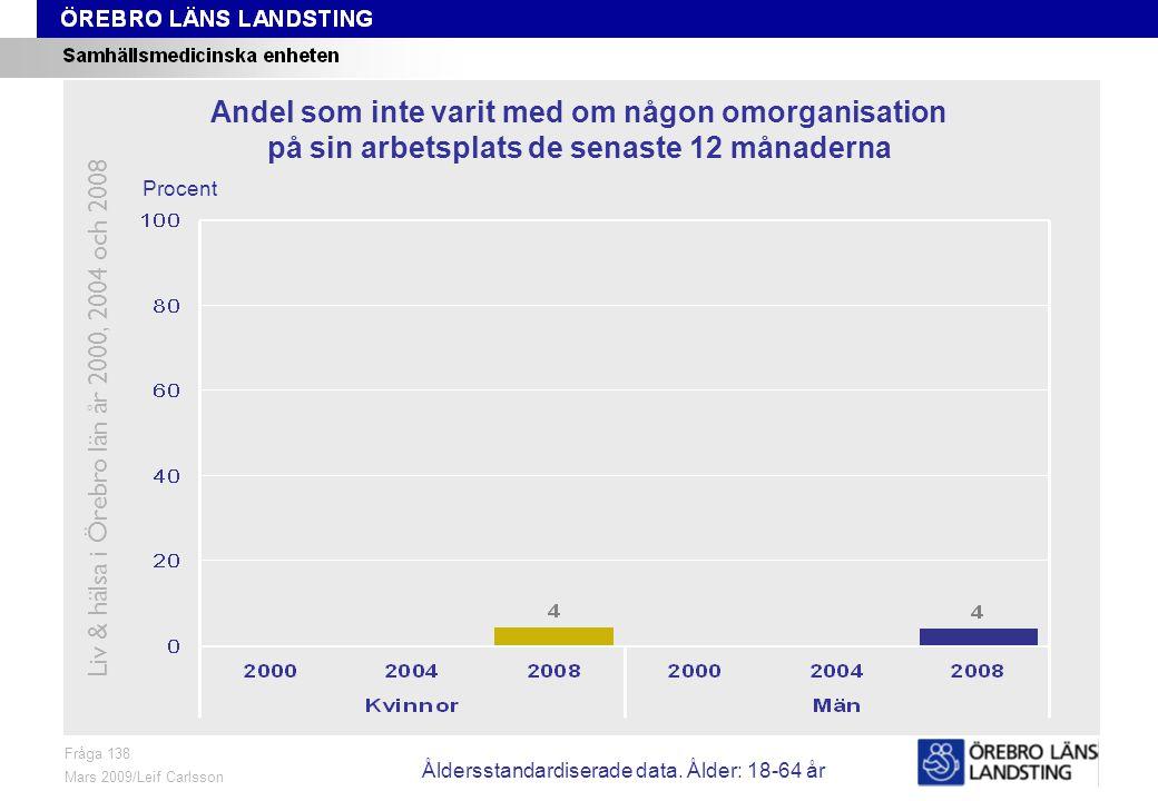 Fråga 138, ålder och kön Fråga 138 Mars 2009/Leif Carlsson Procent Andel som inte varit med om någon omorganisation på sin arbetsplats de senaste 12 månaderna Liv & hälsa i Örebro län år 2000, 2004 och 2008 Åldersstandardiserade data.