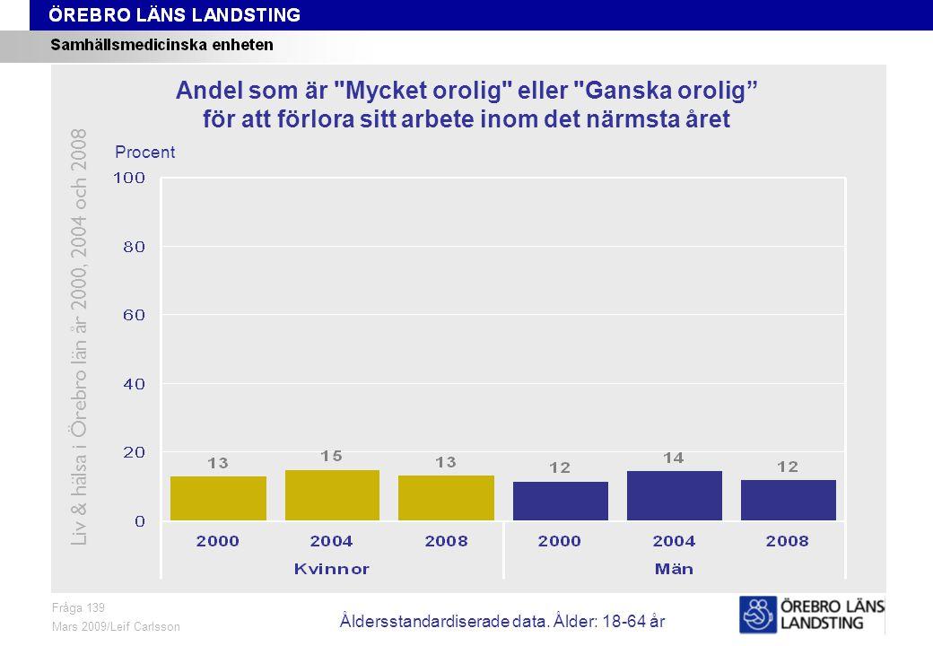 Fråga 139, ålder och kön Fråga 139 Mars 2009/Leif Carlsson Procent Andel som är Mycket orolig eller Ganska orolig för att förlora sitt arbete inom det närmsta året Liv & hälsa i Örebro län år 2000, 2004 och 2008 Åldersstandardiserade data.