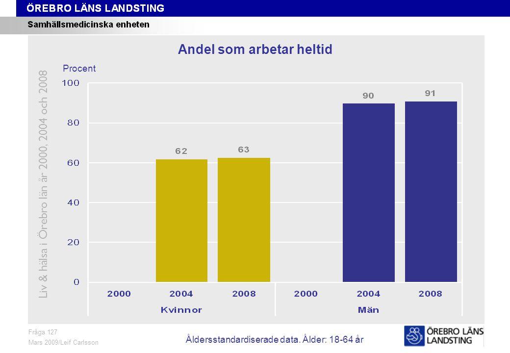 Fråga 128, ålder och kön Fråga 128 Mars 2009/Leif Carlsson Timmar Antal arbetstimmar i genomsnitt en normal arbetsvecka Liv & hälsa i Örebro län år 2000, 2004 och 2008 Åldersstandardiserade data.