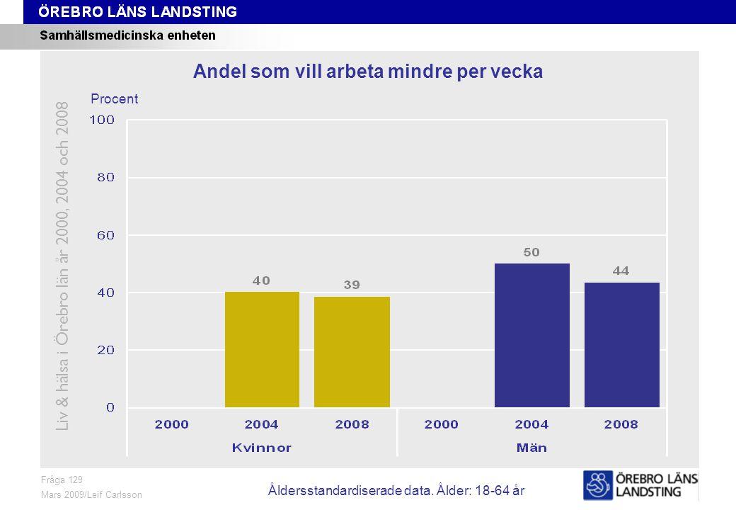 Fråga 129, ålder och kön Fråga 129 Mars 2009/Leif Carlsson Procent Andel som vill arbeta mindre per vecka Åldersstandardiserade data.