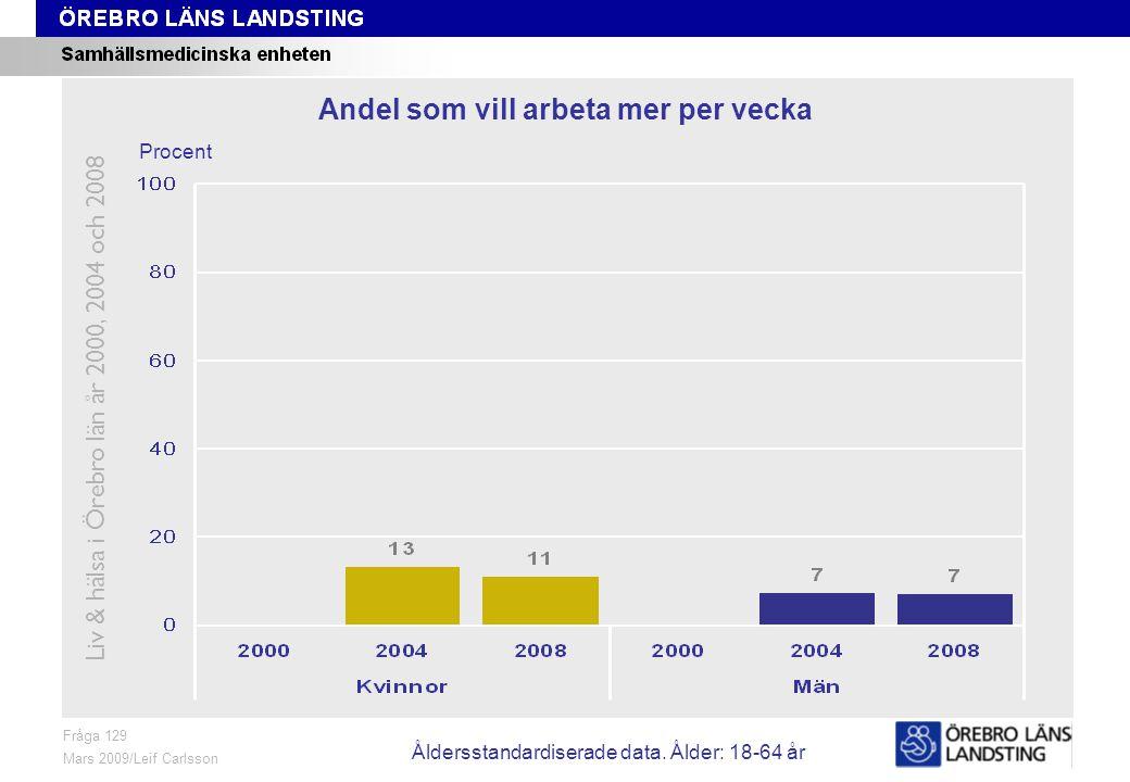 Fråga 129, ålder och kön Fråga 129 Mars 2009/Leif Carlsson Procent Andel som vill arbeta mer per vecka Liv & hälsa i Örebro län år 2000, 2004 och 2008 Åldersstandardiserade data.