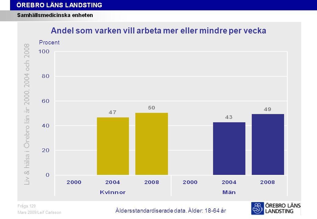 Fråga 129, ålder och kön Fråga 129 Mars 2009/Leif Carlsson Procent Andel som varken vill arbeta mer eller mindre per vecka Liv & hälsa i Örebro län år 2000, 2004 och 2008 Åldersstandardiserade data.
