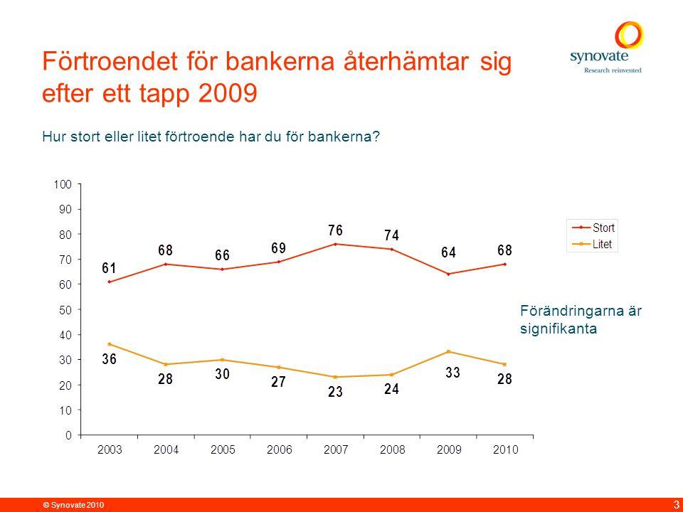 © Synovate 2010 3 Förtroendet för bankerna återhämtar sig efter ett tapp 2009 Hur stort eller litet förtroende har du för bankerna.