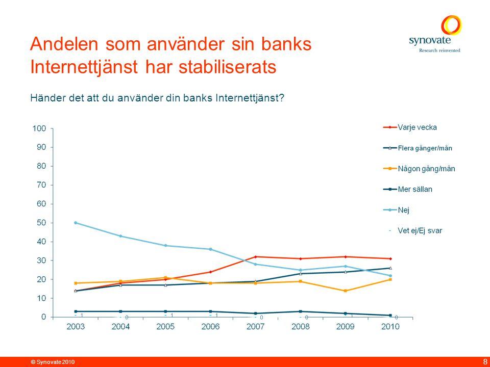 © Synovate 2010 9 Andelen som är nöjda med sin banks Internettjänst fortsätter nedåt men förändringen från 2009 är inte signigikant Vad anser du om din banks Internettjänst?