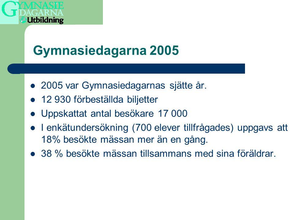 Fördelning utställare 2002-2005 Källdata Detector