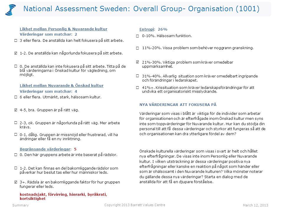 National Assessment Sweden: Overall Group- Organisation (1001) kostnadsjakt (L) 3041(O) lagarbete 2804(R) ansvar 2694(I) resultatinriktat 2543(O) förvirring (L) 2383(O) hierarki (L) 2313(O) humor/ glädje 2215(O) engagemang 2195(I) byråkrati (L) 2033(O) kortsiktighet (L) 1991(O) anställdas hälsa 5301(O) humor/ glädje 3495(O) lagarbete 3424(R) erkännande av anställda 3232(R) ansvar 3124(I) ekonomisk stabilitet 2961(O) anpassningsbarhet 2874(I) kvalitet 2853(O) engagemang 2815(I) medarbetarengagemang 2635(O) Values PlotMarch 12, 2013 Copyright 2013 Barrett Values Centre I = Individuell R = Relationsvärdering Understruket med svart = PV & CC Orange = PV, CC & DC Orange = CC & DC Blå = PV & DC P = Positiv L = Möjligtvis begränsande (vit cirkel) O = Organisationsvärdering S = Samhällsvärdering Värderingar som matchar PV - CC 2 CC - DC 4 PV - DC 3 Hälsoindex (PL) PV-10-0 CC - 5-5 DC-10-0 humor/ glädje 4705(I) familj 4222(R) ansvar 3834(I) ärlighet 3575(I) tar ansvar 3154(R) medkänsla 2907(R) positiv attityd 2845(I) rättvisa 2795(R) anpassningsbarhet 2574(I) självständighet 2284(I) NivåPersonliga värderingar (PV)Nuvarande kulturella värderingar (CC)Önskade kulturella värderingar (DC) 7 6 5 4 3 2 1 IRS (P)=6-4-0 IRS (L)=0-0-0IROS (P)=2-1-2-0 IROS (L)=0-0-5-0IROS (P)=3-2-5-0 IROS (L)=0-0-0-0