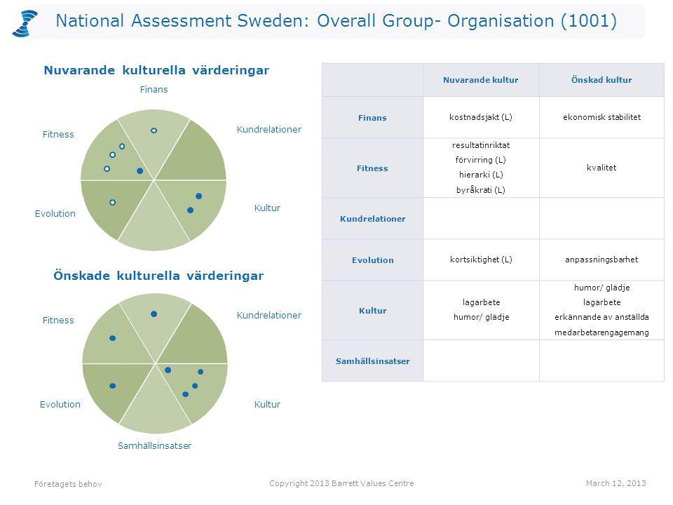 National Assessment Sweden: Overall Group- Organisation (1001) Antalet värderingar som kan vara begränsande valda av utvärderarna per nivå för Nuvarande kultur.