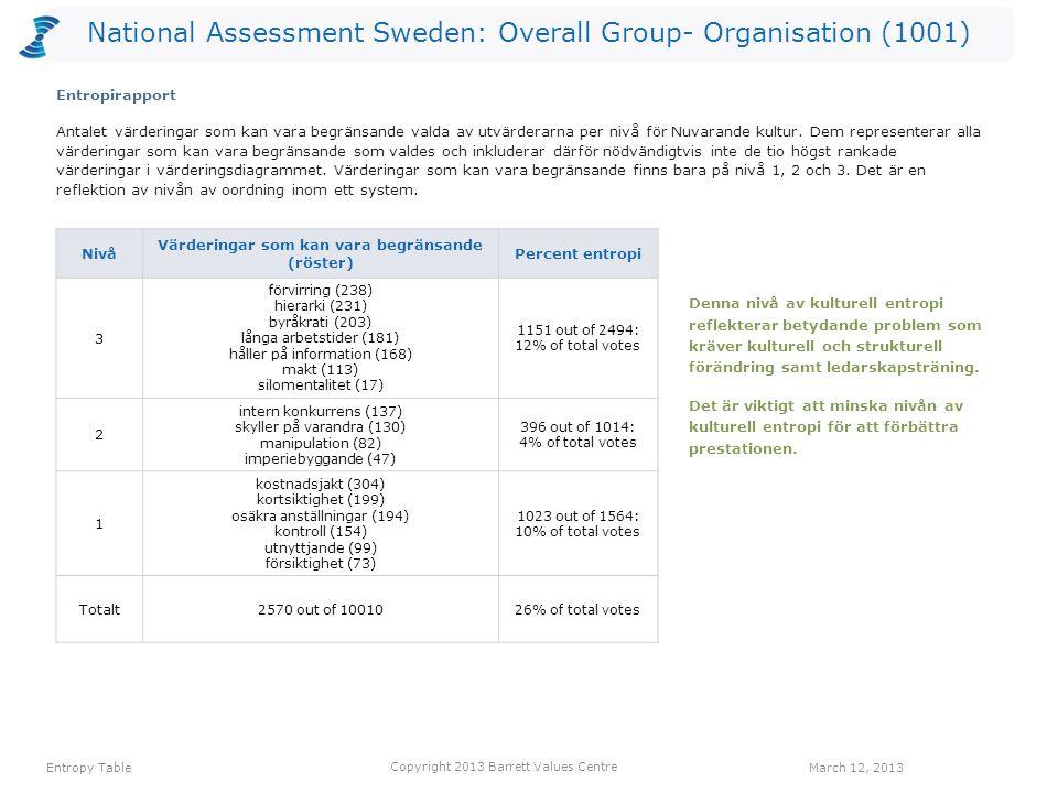 National Assessment Sweden: Overall Group- Organisation (1001) värdering Röster: Nuvarande kulturRöster: Önskad kulturHopp anställdas hälsa194530336 erkännande av anställda128323195 ekonomisk stabilitet143296153 långsiktighet55194139 balans hem/arbete118252134 humor/ glädje221349128 öppen kommunikation98214116 medarbetarengagemang158263105 lyhördhet52155103 anpassningsbarhet185287102 kvalitet183285102 Ett värderingshopp inträffar när det är fler röster för en värdering gällande Önskad kultur än för en värdering gällande Nuvarande kultur.