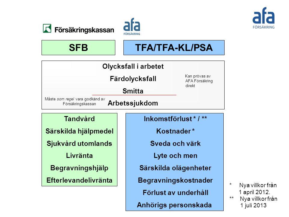 SFBTFA/TFA-KL/PSA Olycksfall i arbetet Färdolycksfall Smitta Arbetssjukdom Tandvård Särskilda hjälpmedel Sjukvård utomlands Livränta Begravningshjälp