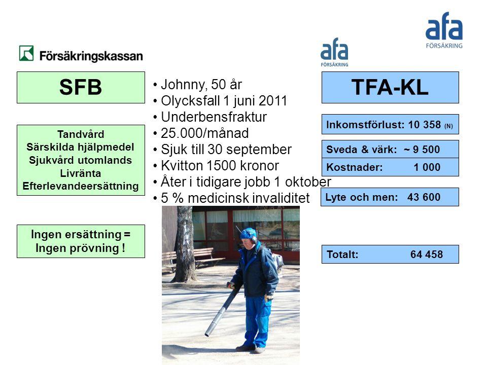Johnny, 50 år Olycksfall 1 juni 2011 Underbensfraktur 25.000/månad Sjuk till 30 september Kvitton 1500 kronor Åter i tidigare jobb 1 oktober 5 % medic