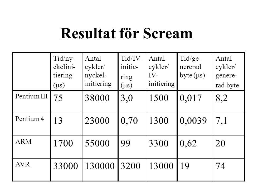 Resultat för Scream Tid/ny- ckelini- tiering (  s) Antal cykler/ nyckel- initiering Tid/IV- initie- ring (  s) Antal cykler/ IV- initiering Tid/ge- nererad byte (  s) Antal cykler/ genere- rad byte Pentium III 75380003,015000,0178,2 Pentium 4 13230000,7013000,00397,1 ARM 1700550009933000,6220 AVR 330001300003200130001974