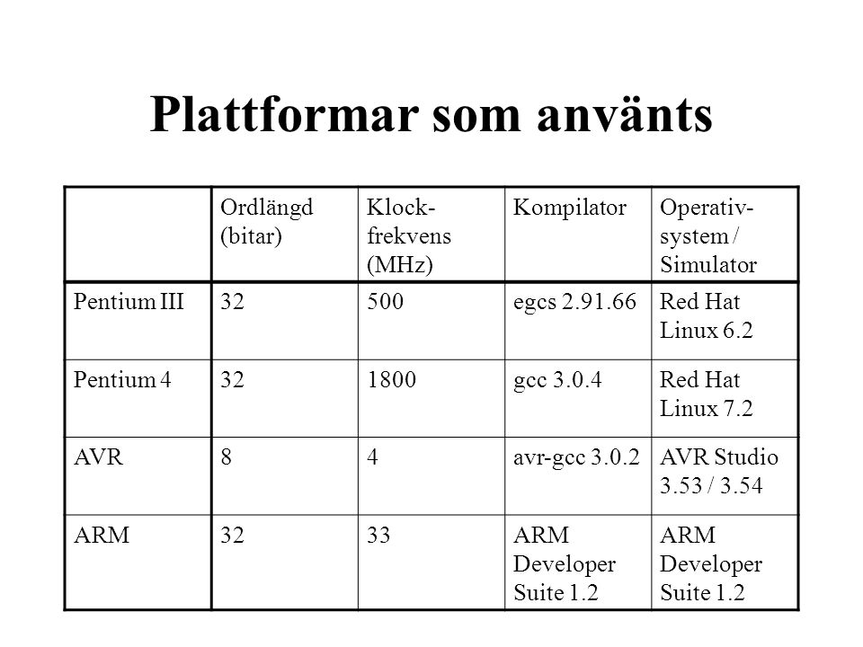 Plattformar som använts Ordlängd (bitar) Klock- frekvens (MHz) KompilatorOperativ- system / Simulator Pentium III32500egcs 2.91.66Red Hat Linux 6.2 Pentium 4321800gcc 3.0.4Red Hat Linux 7.2 AVR84avr-gcc 3.0.2AVR Studio 3.53 / 3.54 ARM3233ARM Developer Suite 1.2