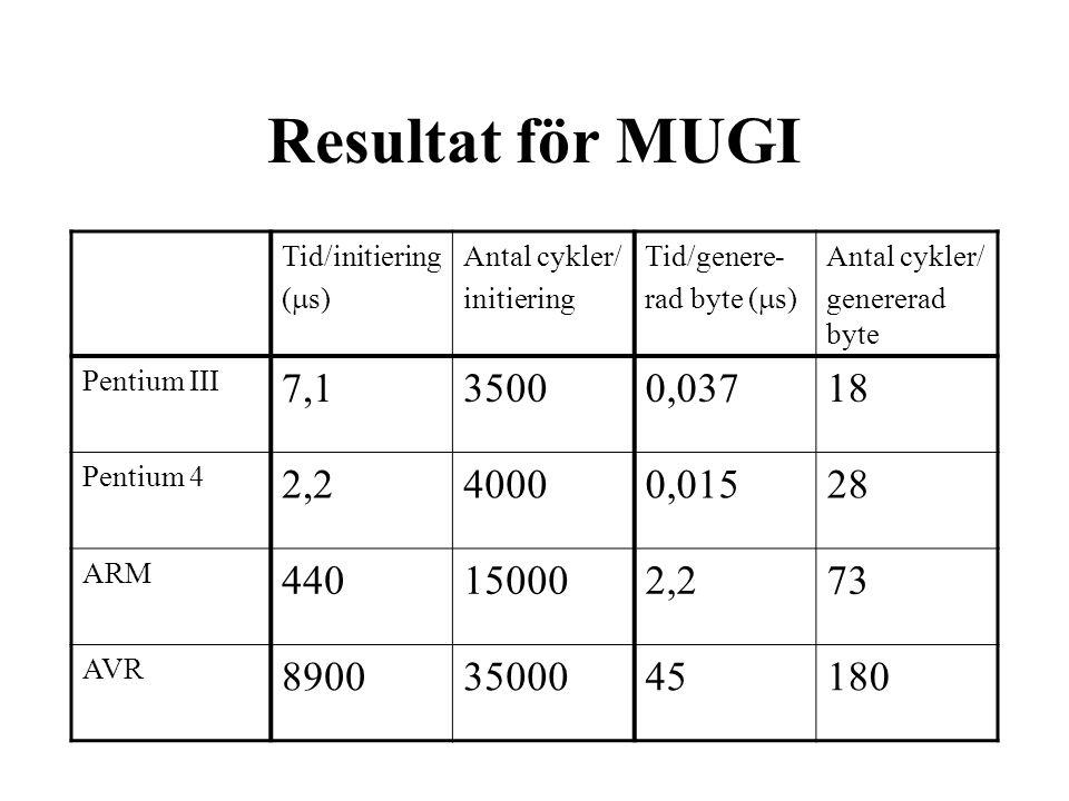 Resultat för MUGI Tid/initiering (  s) Antal cykler/ initiering Tid/genere- rad byte (  s) Antal cykler/ genererad byte Pentium III 7,135000,03718 Pentium 4 2,240000,01528 ARM 440150002,273 AVR 89003500045180