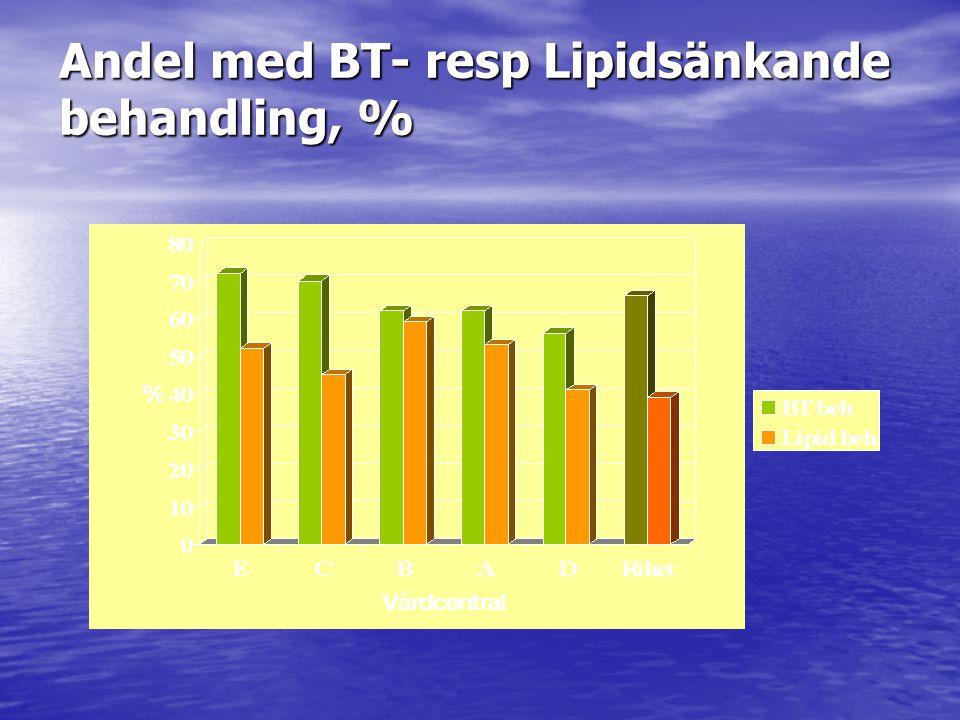 Andel med BT- resp Lipidsänkande behandling, %