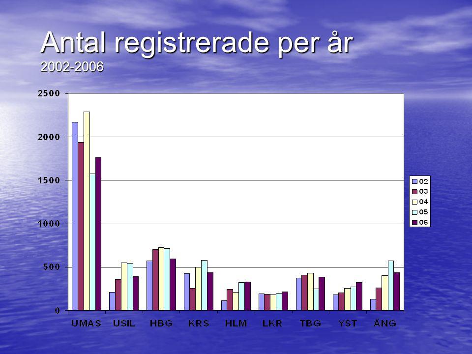 Antal registrerade per år 2002-2006