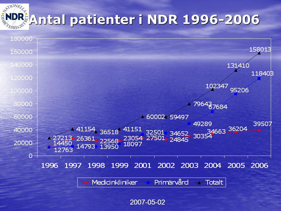 Totalt 2004 2005