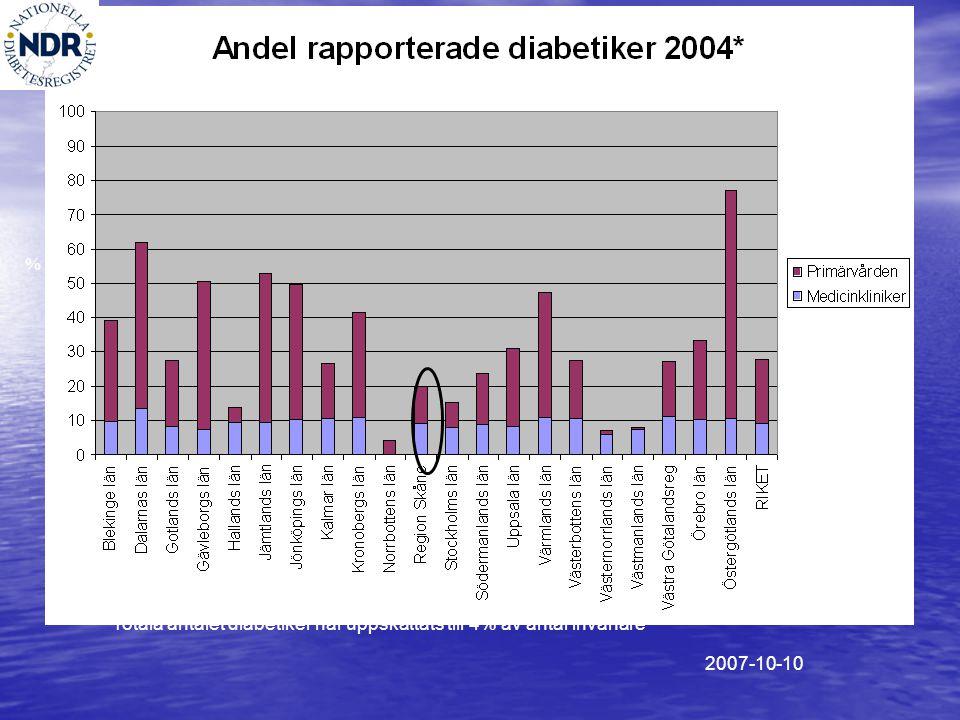 % *Totala antalet diabetiker har uppskattats till 4% av antal invånare 2007-10-10