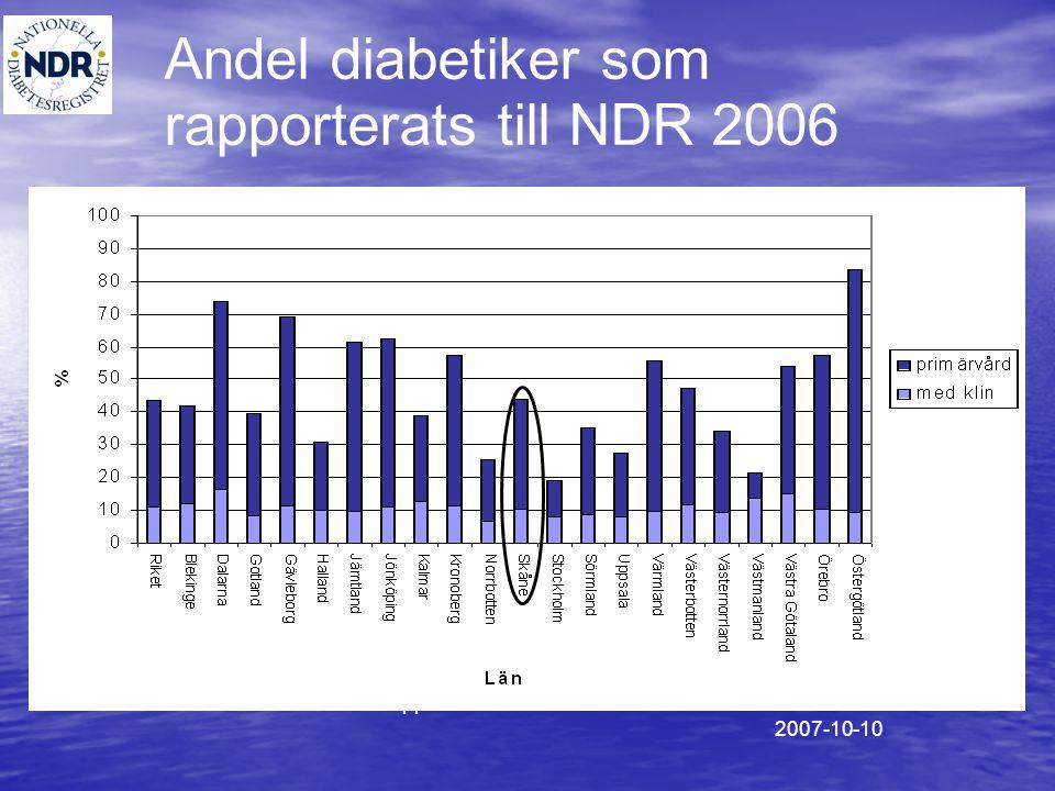 Andel diabetiker som rapporterats till NDR 2006 Totala antalet diabetiker har uppskattats till 4% av antalet invånare 2007-10-10