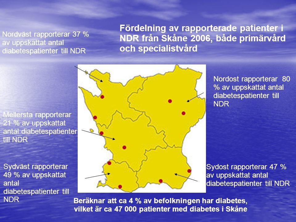 Nordost rapporterar 80 % av uppskattat antal diabetespatienter till NDR Sydväst rapporterar 49 % av uppskattat antal diabetespatienter till NDR Sydost rapporterar 47 % av uppskattat antal diabetespatienter till NDR Nordväst rapporterar 37 % av uppskattat antal diabetespatienter till NDR Mellersta rapporterar 21 % av uppskattat antal diabetespatienter till NDR Fördelning av rapporterade patienter i NDR från Skåne 2006, både primärvård och specialistvård Beräknar att ca 4 % av befolkningen har diabetes, vilket är ca 47 000 patienter med diabetes i Skåne