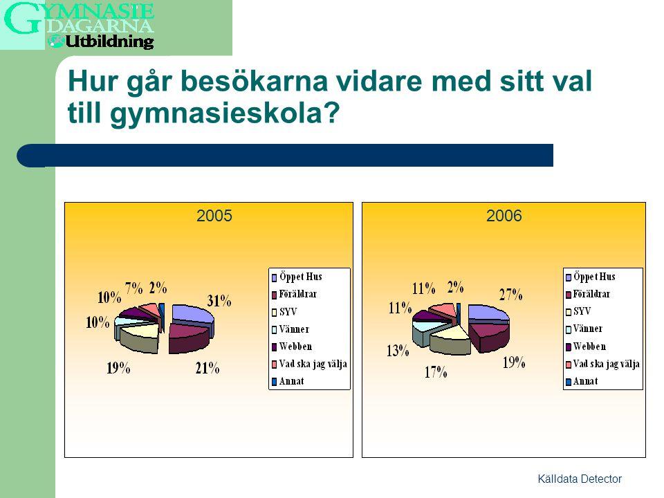 Hur går besökarna vidare med sitt val till gymnasieskola Källdata Detector 20052006