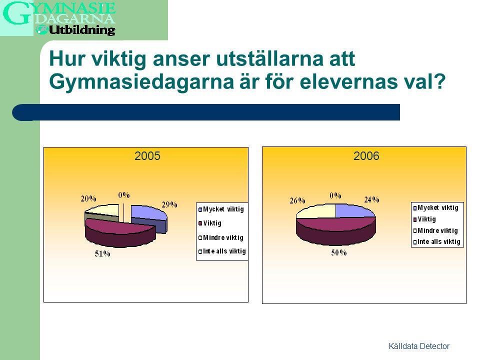 Hur viktig anser utställarna att Gymnasiedagarna är för elevernas val Källdata Detector 20052006