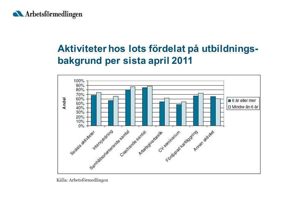 Aktiviteter hos lots fördelat på utbildnings- bakgrund per sista april 2011